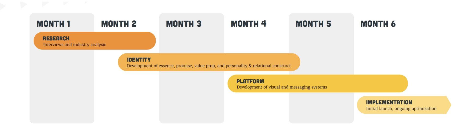 branding-timeline